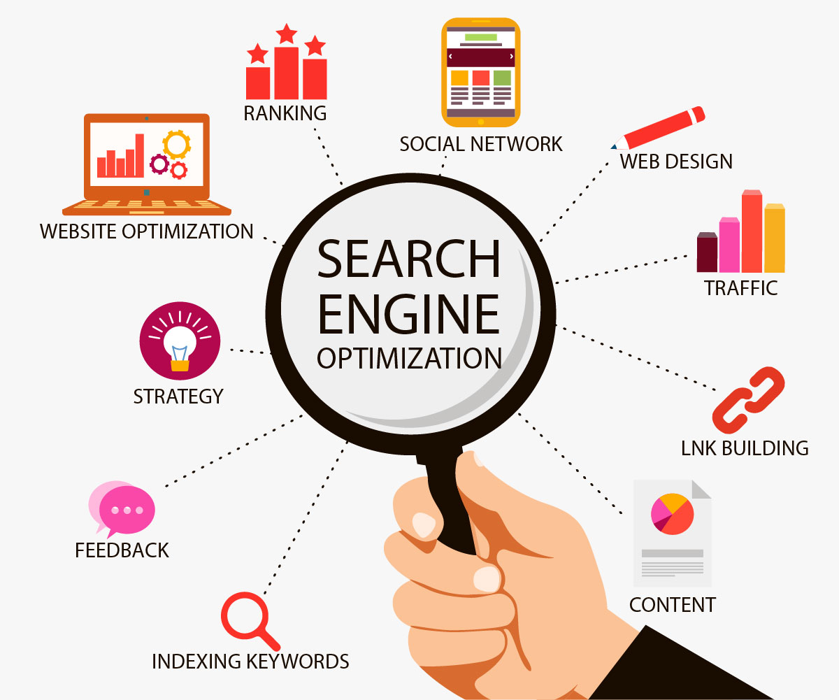 Search Engine Marketing Agency India